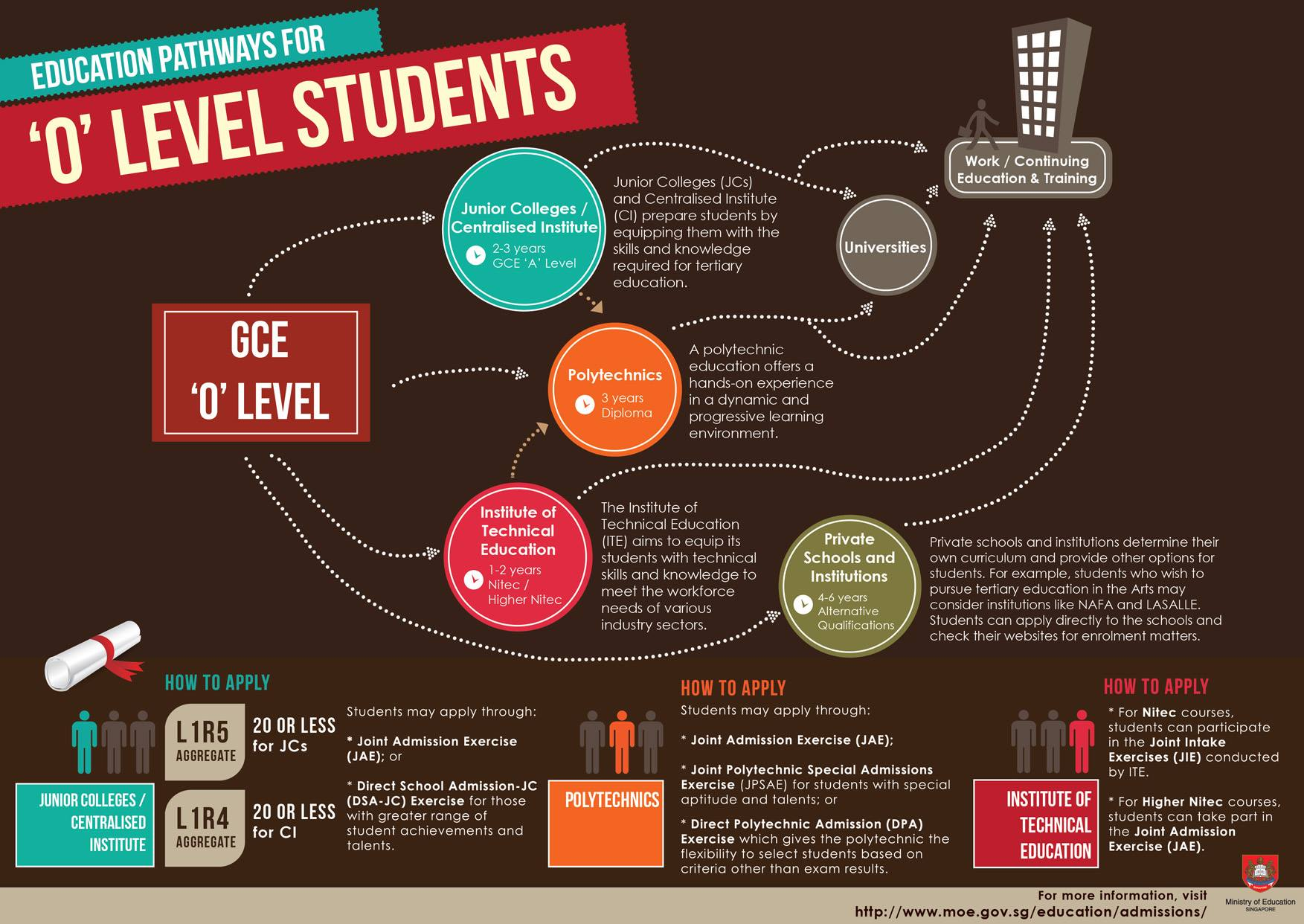 Education Pathways for 'O' Level Students