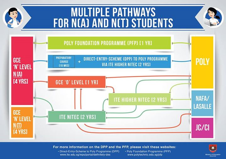 Multiple Pathways for N(A) and N(T) Students_Infographic