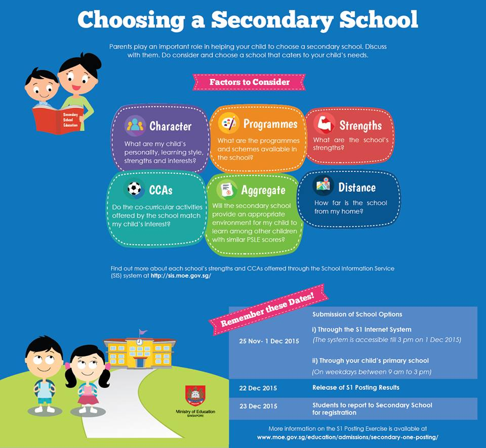 PSLE Infographic