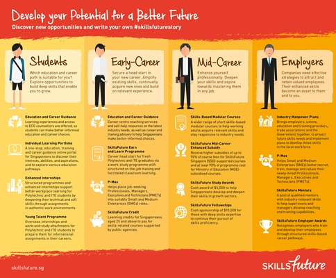 Skillsfuture Infographic_Full