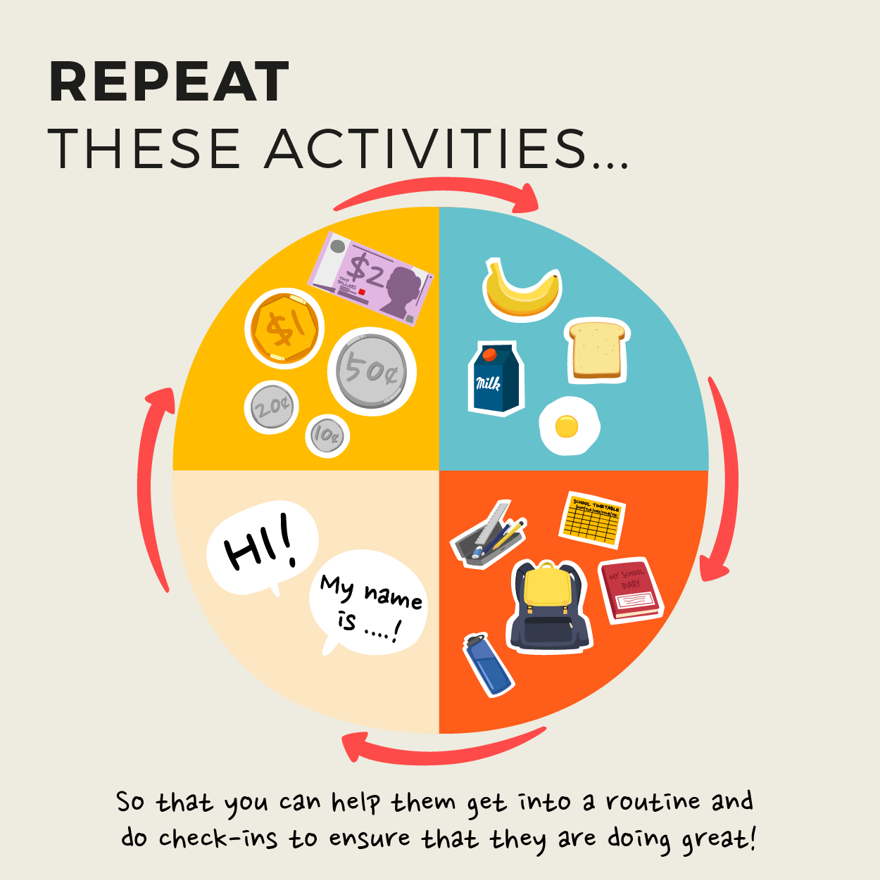 Repeat these activities
